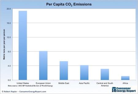 Per-Capita-CO2