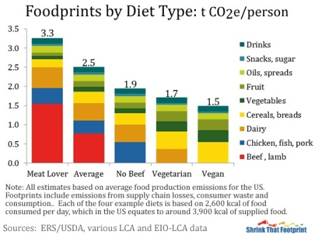 foods-carbon-footprint-7